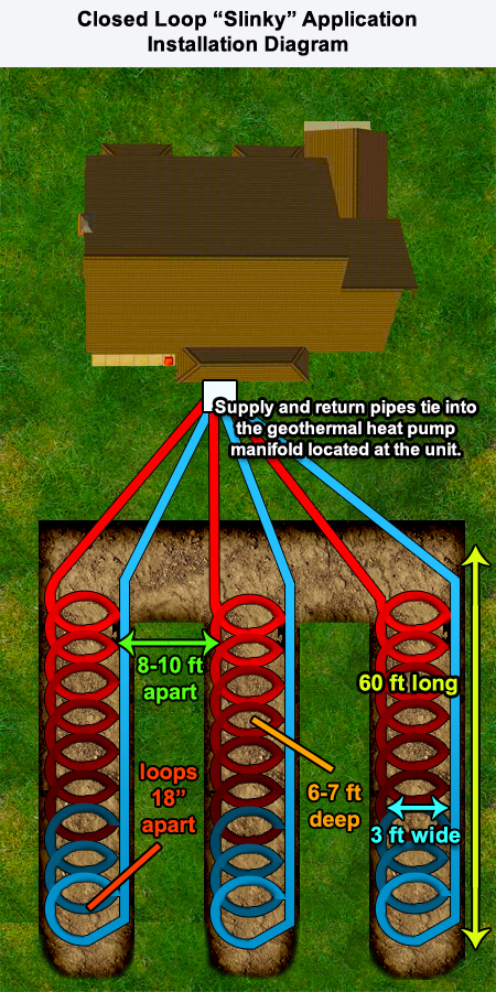 Slinky Loop Geothermal Heat Pump